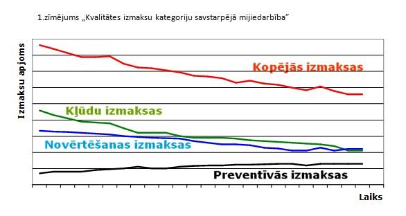 kludu_izmaksu_analize